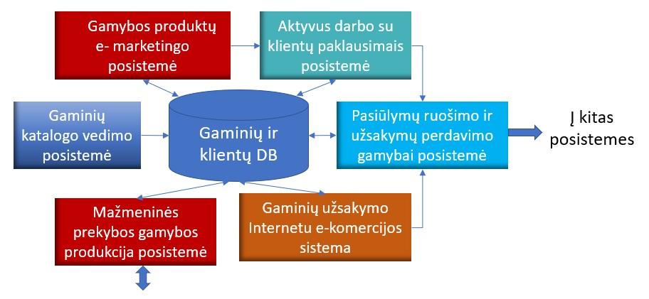 Užsakymų valdymas - padrasinti.lt - turinio valdymo sistema
