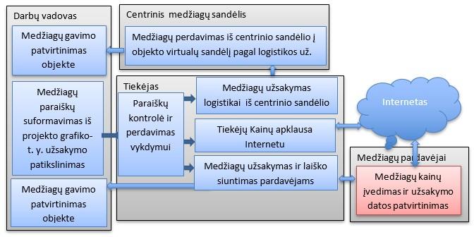geriausios prekybos užsakymų valdymo sistemos