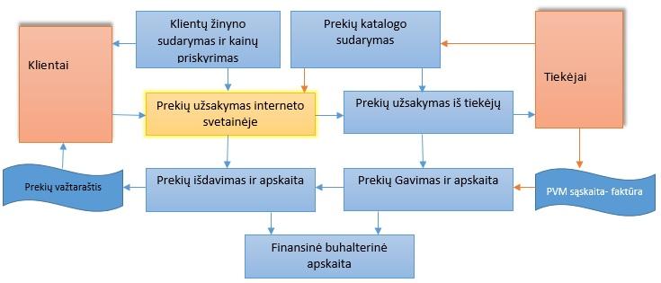 Rivile B2B (užsakymų sistema)