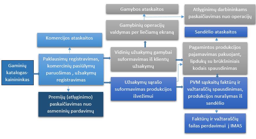 prekybos skatinimo valdymo sistemos)