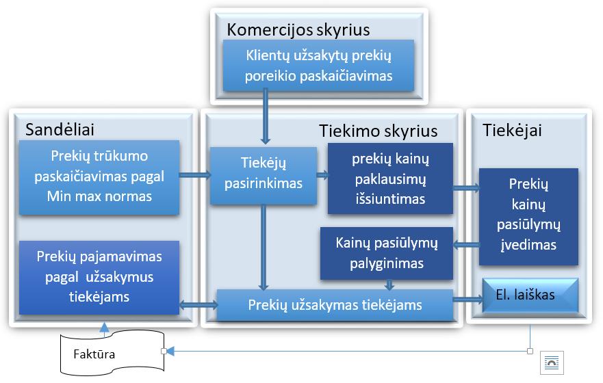 prekybos tiekimo sistema
